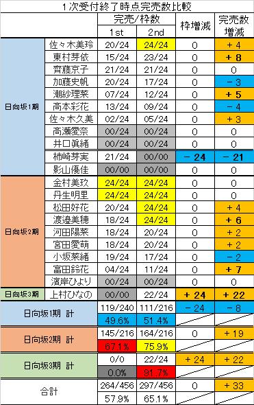 日 向坂 46 人気