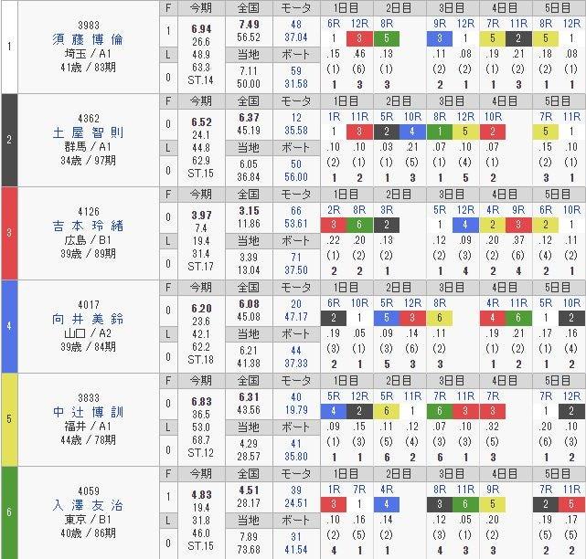 児島 競艇 結果 結果|BOAT RACE オフィシャルウェブサイト