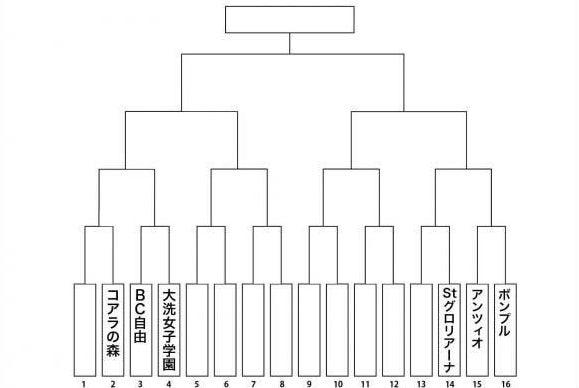 ガルパン 最終 章 トーナメント 表