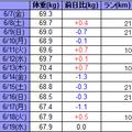 昨日の朝の体重と、大阪10Kのスタートブロック