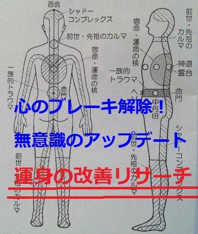 運身の改善