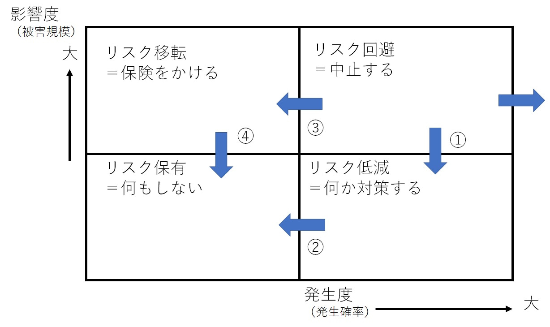 キーワード①(働き方改革・開発期間短縮関連)