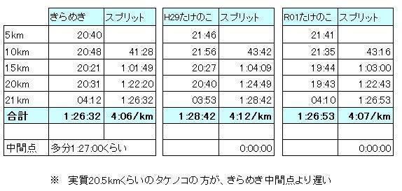 2019-06-23_たけのこ03