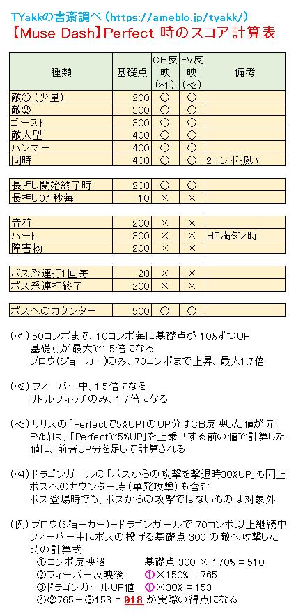 Muse Dash】スコア計算表 | TYakkの書斎