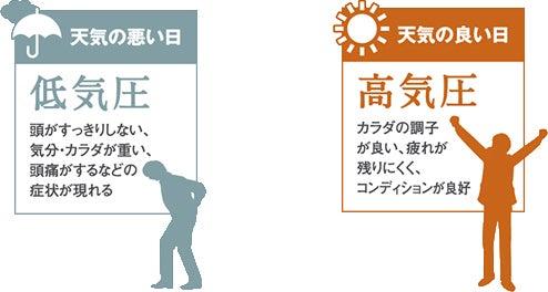 image-気圧の変化で体調が悪くなるのは | よねなが治療院