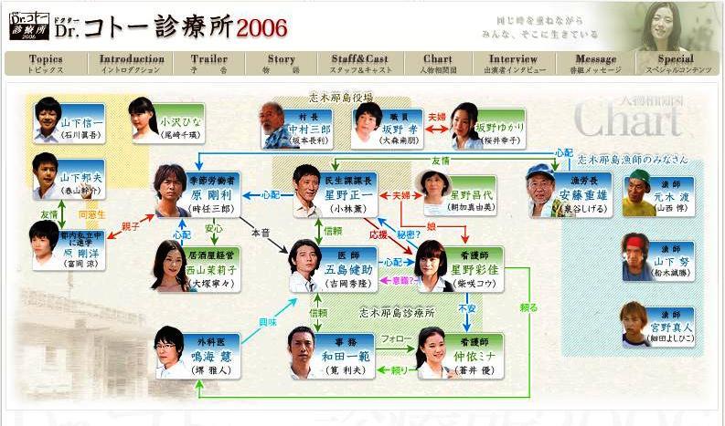 診療 ドクター 所 2004 コトー Dr.コトー診療所 (2003)