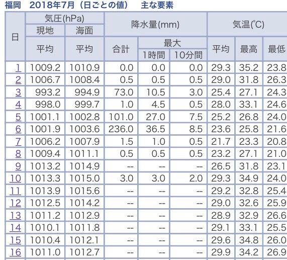福岡 最高気温