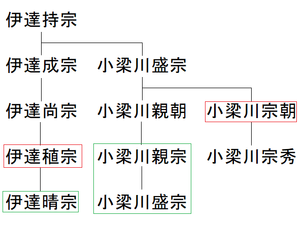 長谷堂城【18】