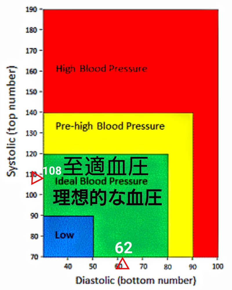 範囲 血圧 正常