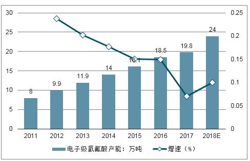韓国経済、〔フッ化水素が届いてないニダ ...