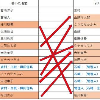 黒島ちゃんは本当に「早川教授」を書いて「織田信長」を引いたのか?*『あなたの番です』考察ブログ