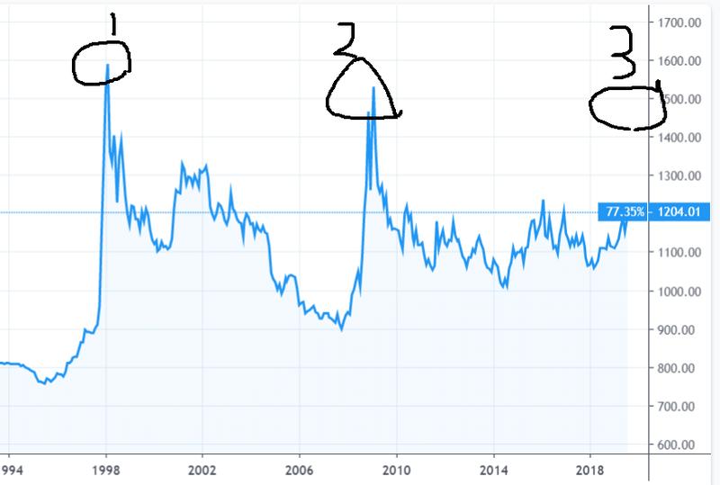 韓国 ウォン 対 ドル