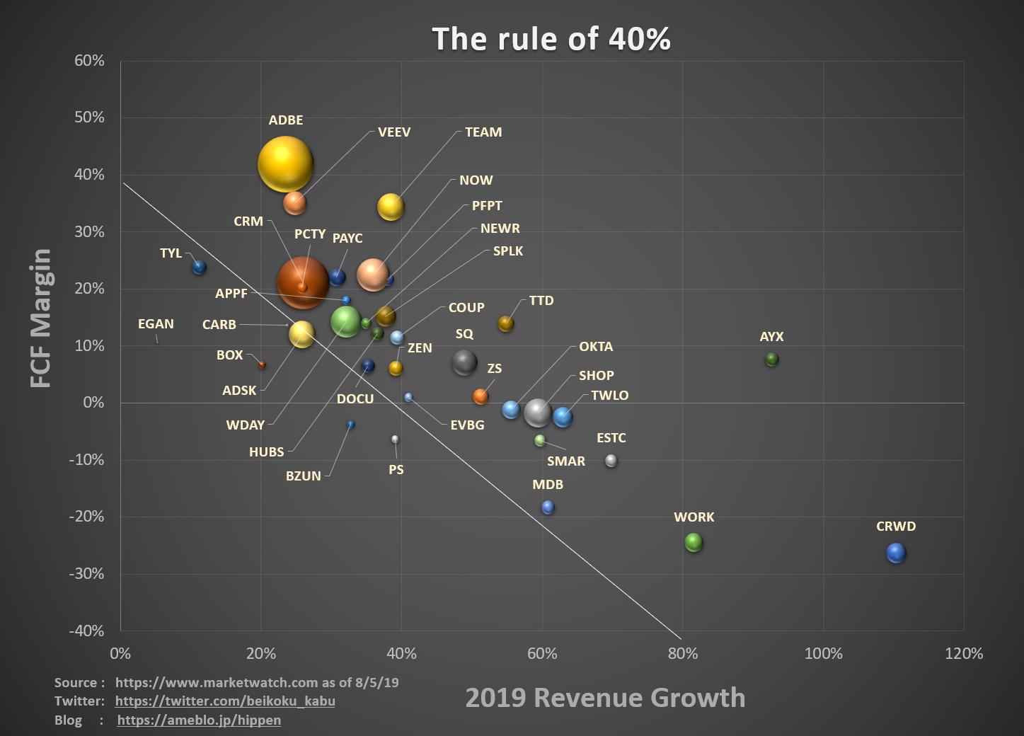 SaaS The rule of 40% 分布図を作ってみた。   米国株ぶろぐ