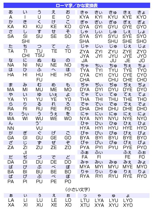 ローマ字 入力 一覧