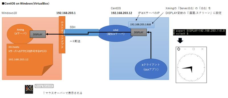 SSH】X転送 Error: Can't open display: | 夕湖津のブログ