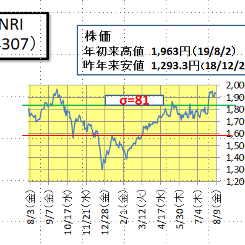 株価 nri