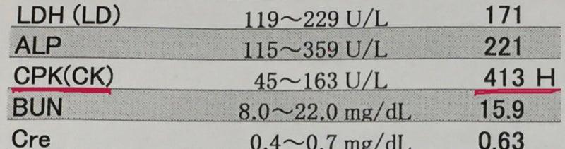 血液 検査 ck 高い