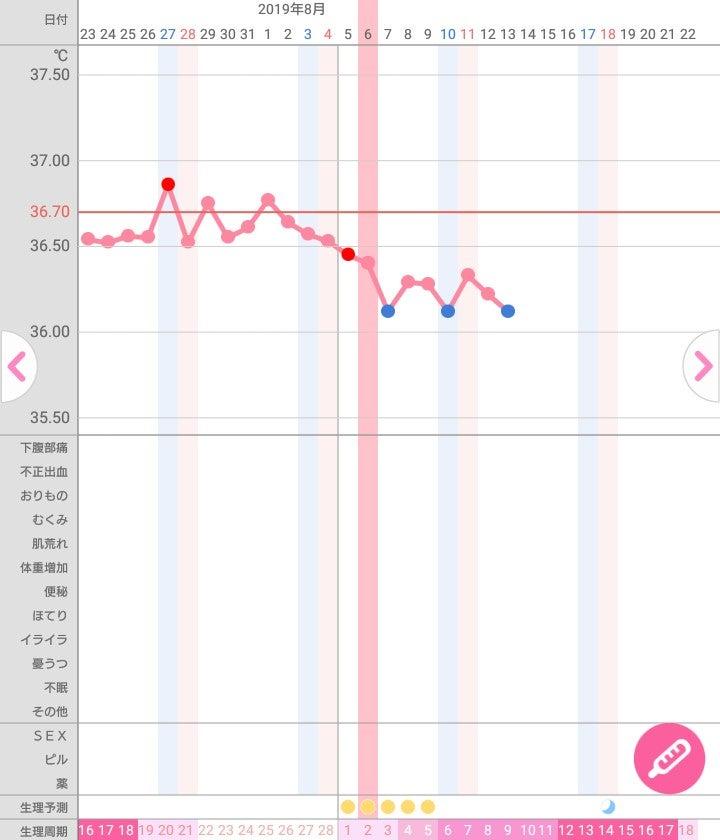 排卵日 体重増加