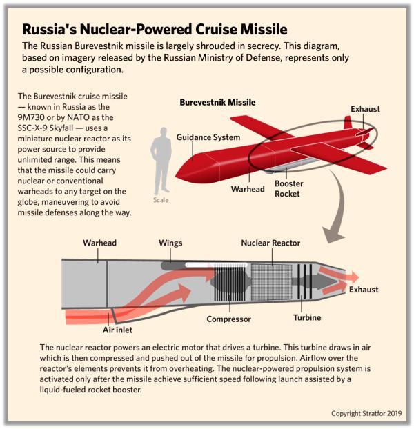 ロシア軍施設で5人爆死 原子力巡航ミサイル実験で事故か?について ...