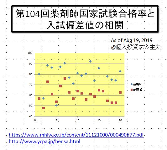 偏差 大学 東京 値 理科
