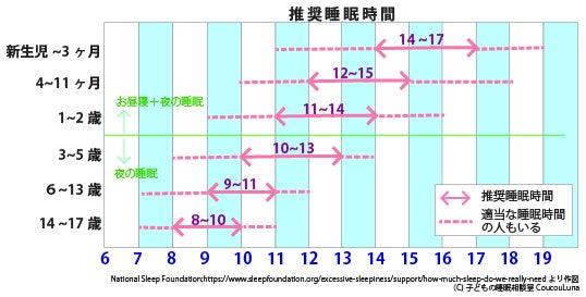 子どもの睡眠相談室,coucouLuna,クークールナ,札幌,ネンネ, 講座