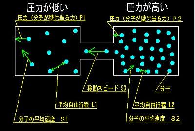 気体分子運動13 静圧 動圧 | 【自然冷媒 「水」 のエアコンを創る】