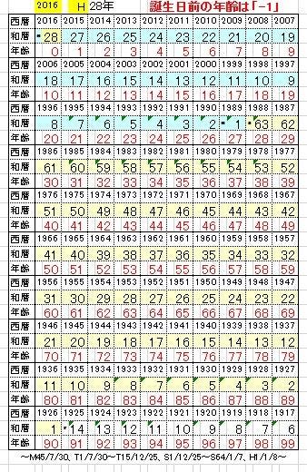暦 年齢 和