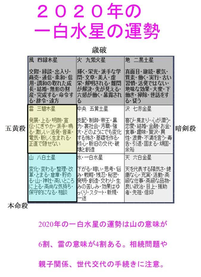 2020年 令和2年 一白水星の運勢と吉方位 福岡占いの館 宝琉館