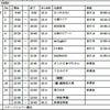 9/07(土)Idol Dream Stage Vol.8 in新宿scienceの画像
