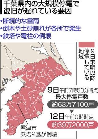 千葉県 停電