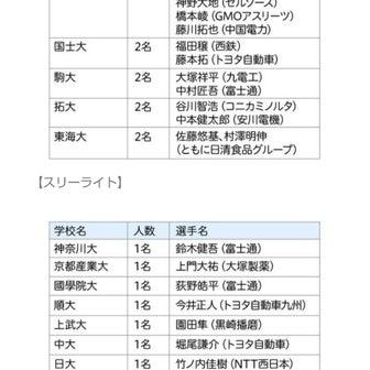 MGC~代表の選定方法・マラソンとフィギュアスケートとの比較を添えて~