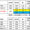 【社労士試験】第51回社労士試験合格ライン最終予想(択一式総得点)