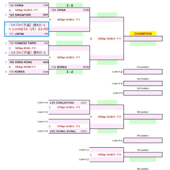 ITTF-ATTU 2019アジア卓球選手権大会 チャンピオンDiv(本戦)9/15結果