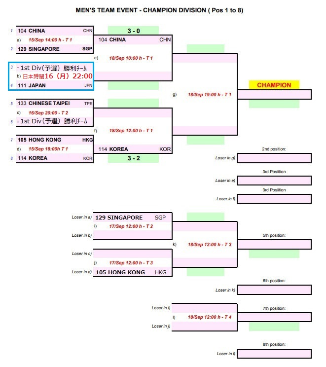 ITTF-ATTU 2019アジア卓球選手権大会 チャンピオンDiv(本戦)9/15結果 ...