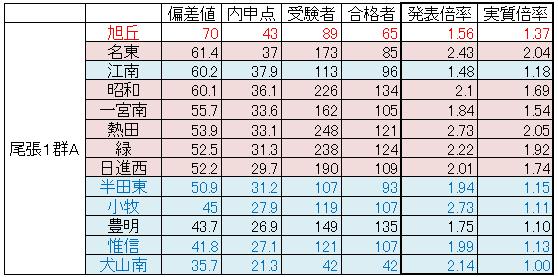 ワンラン日記愛知県公立高校入試の実質倍率を算出してみました! その2