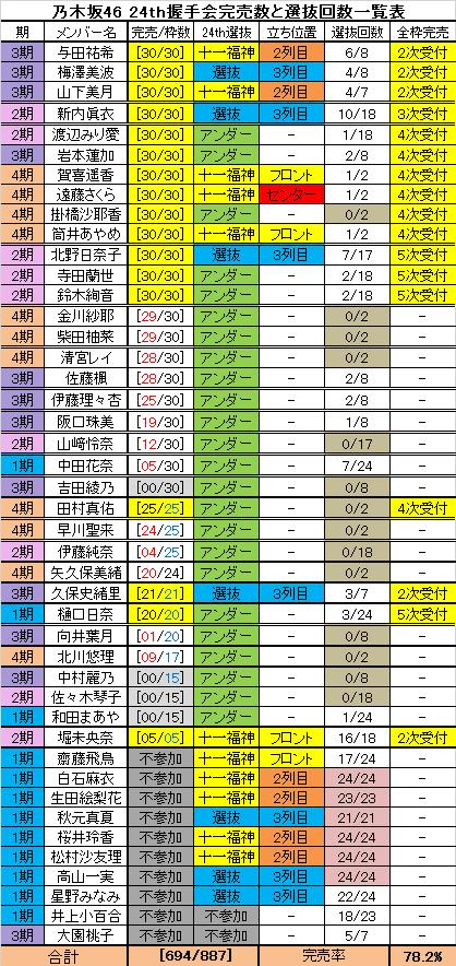 乃木坂46握手人気と選抜回数一覧表 24th第八次受付終了   乃木坂46・欅 ...