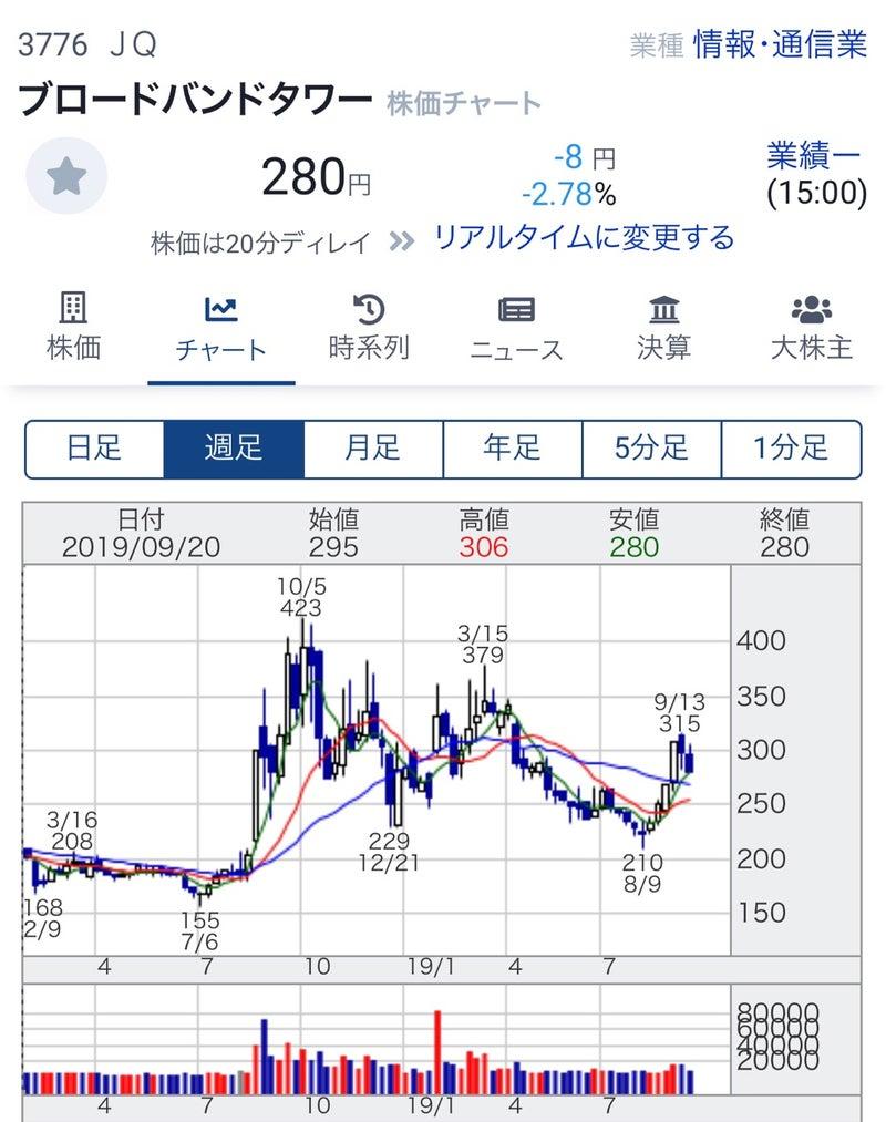 株価 ブロードバンド タワー