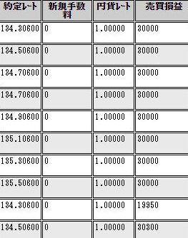 【自動売買】2周間で100万円の利益!さらに1ヶ月後に458万円の利益確定!