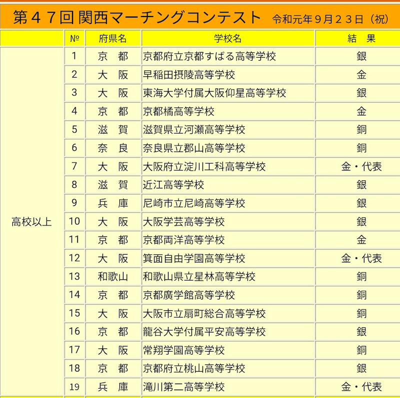 コンテスト 関西 大会 2019 マーチング
