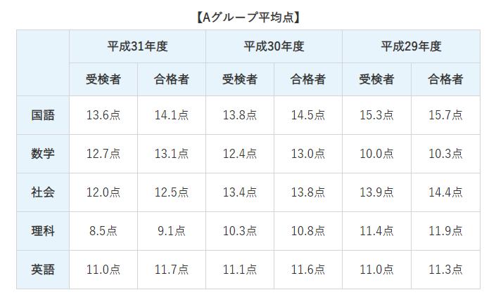愛知 県 公立 高校 合格 発表