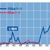 丹後ウルトラマラソン〜暑い暑い100km,リベンジを果たす〜の画像