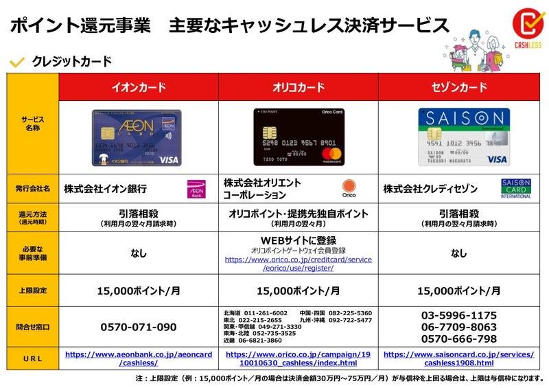 ポイント還元事業 主要なキャッシュレス決済サービス   koitabashi ...