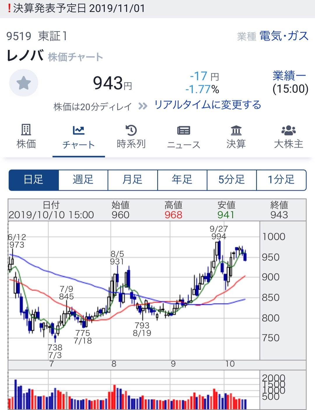 レノバ 株価
