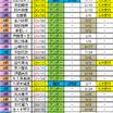 乃木坂46握手人気と選抜回数一覧表 24th第十次受付終了