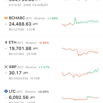 ZRX順調に上昇