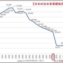 画像 台風19号東日本大水害。ダムに見る我々の経済・生活の基盤であり不可欠なインフラ。 の記事より 6つ目