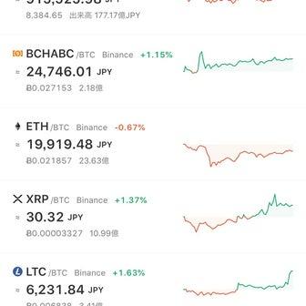 ビットコイン上昇気配