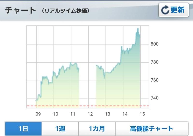 株価 ミサワ