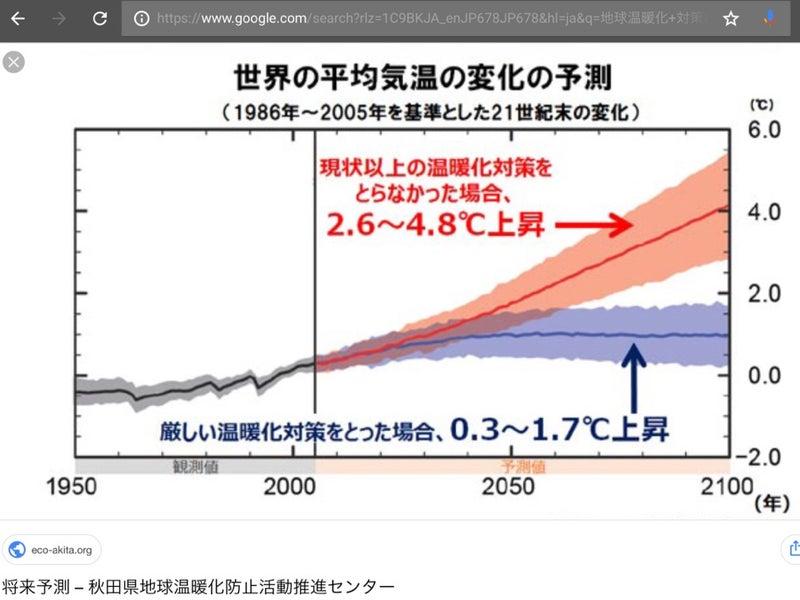 地球 温暖 化 を 防 ぐために できること