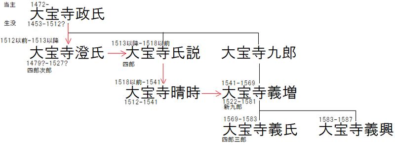 鶴ヶ崎城【系図】